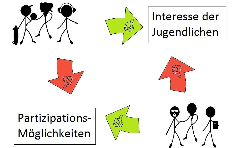 Grafik Partizipationswahrnehmung